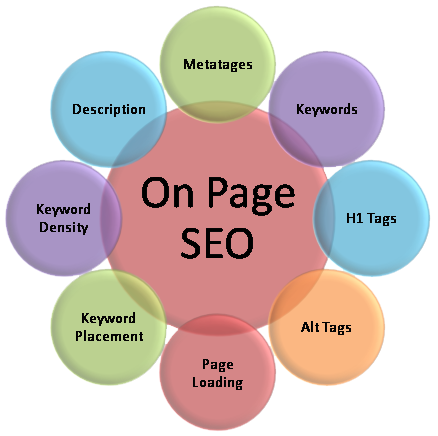 8 Key Factors To Remember In On Page SEO