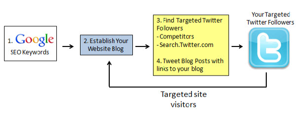 twitter_marketing_strategy