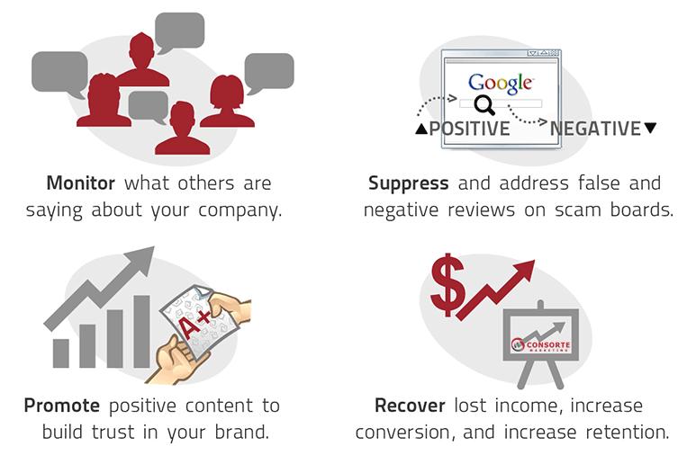 Online-Reputation-Strategy